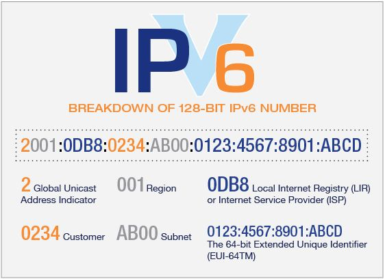 Breakdown of the 128-bit IPv6 number.
